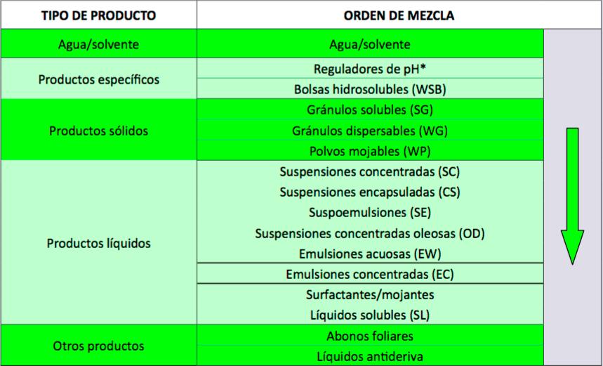 Leyenda para la mezcla de productos fitosanitarios
